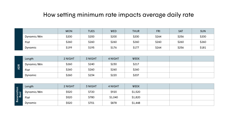 setting minimum rate impacts average daily rate