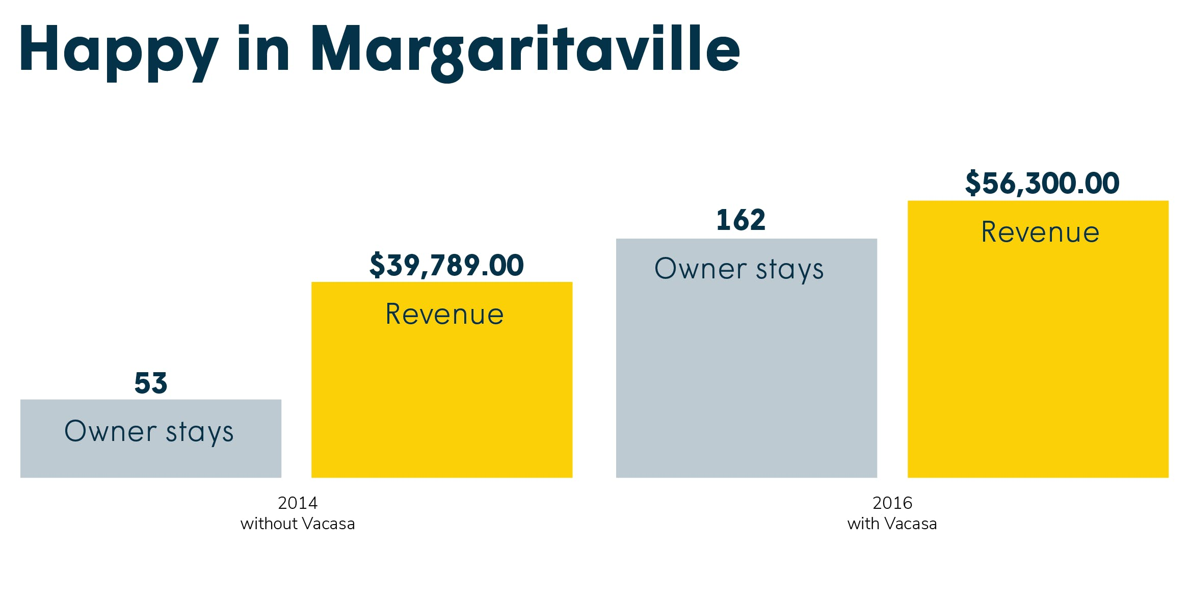 Galveston vacation home earned more revenue with Vacasa than with previous property management company