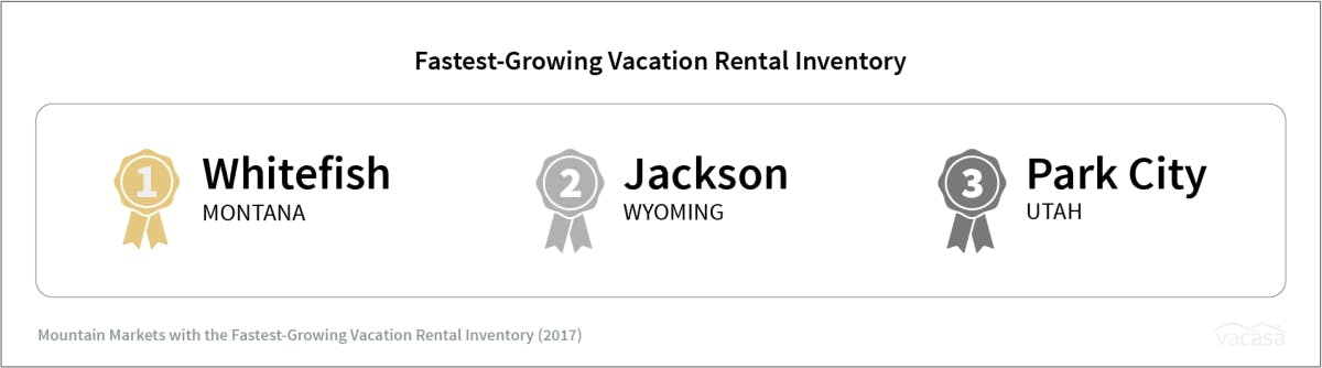 Infograph showing the 3 fast growing vacation rental markets