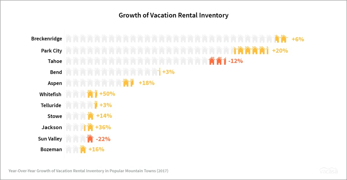 A market overview of vacation rental inventory in mountain markets