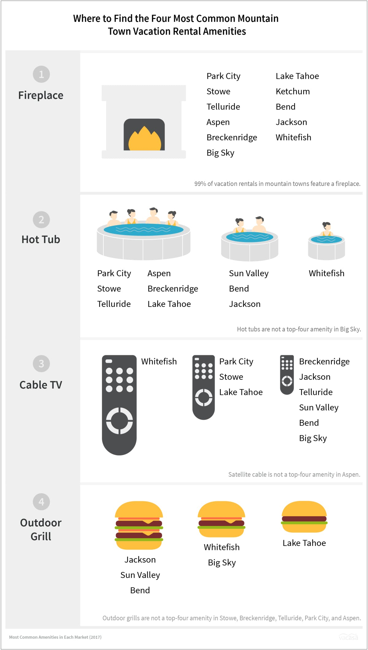 An infograph with the 4 most popular amenities in vacation rentals