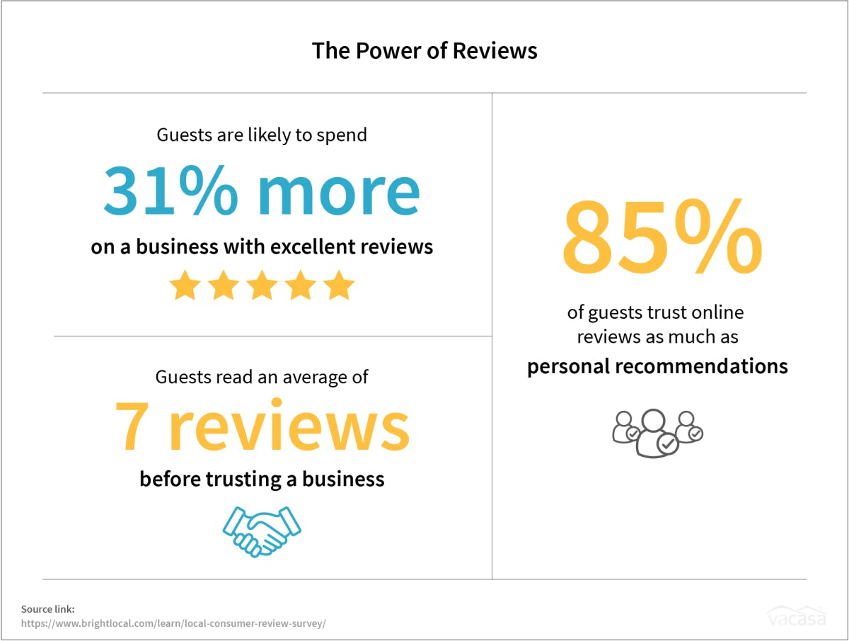 3 images that show the Power of Reviews for businesses