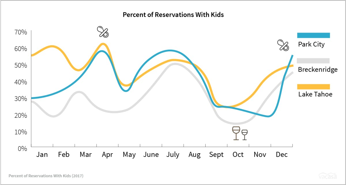 a graph showing the percentage of vacation rental reservations that include kids