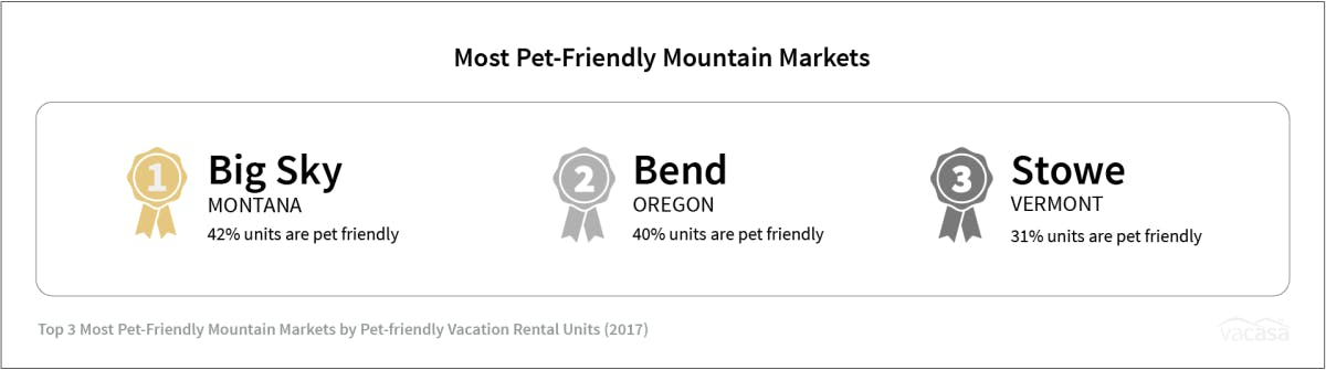 an image showing the top 3 pet-friendly mountain markets in the U.S.