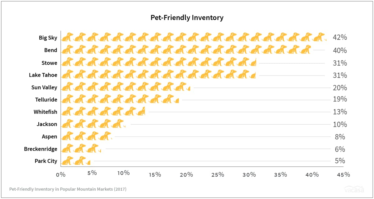 a graph showing pet-friendly inventory for vacation markets