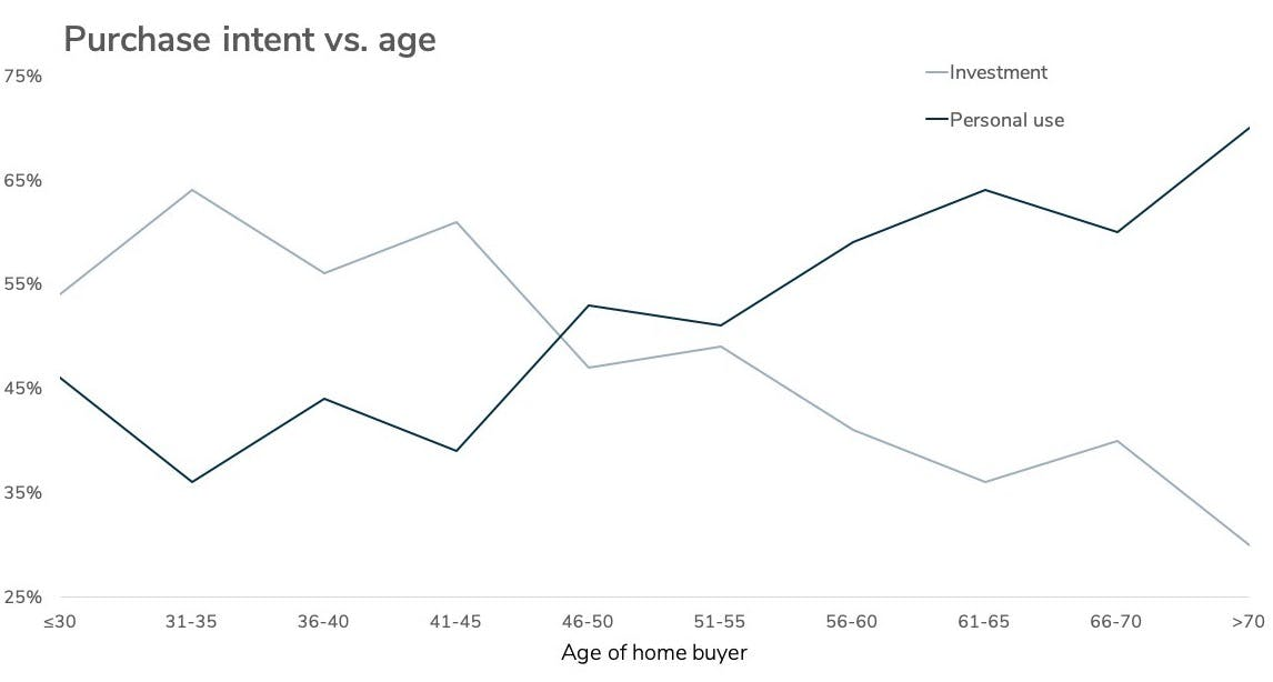 Vacation home purchase intent vs age of home buyer